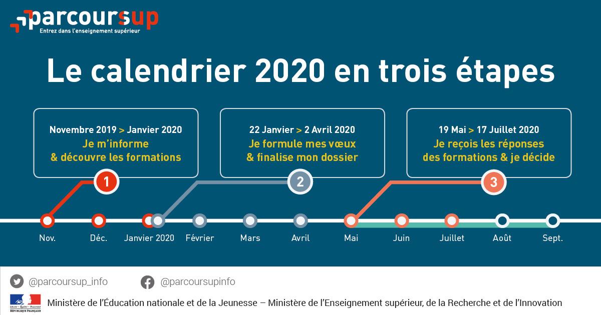 Calendrier Parcoursup 2021 Réforme de l'examen d'aptitudes   Fédération Nationale des